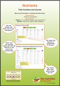 Nutrition Program poster