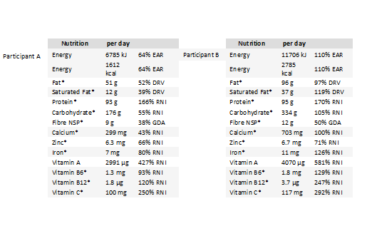 nutrition comparison of genders and ages (national health and nutrition examination survey: 2009–2012)  age-adjusted incidence of stroke/transient ischemic attack by race and sex, ages 45 to 44 years.