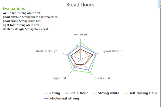 bread star profile