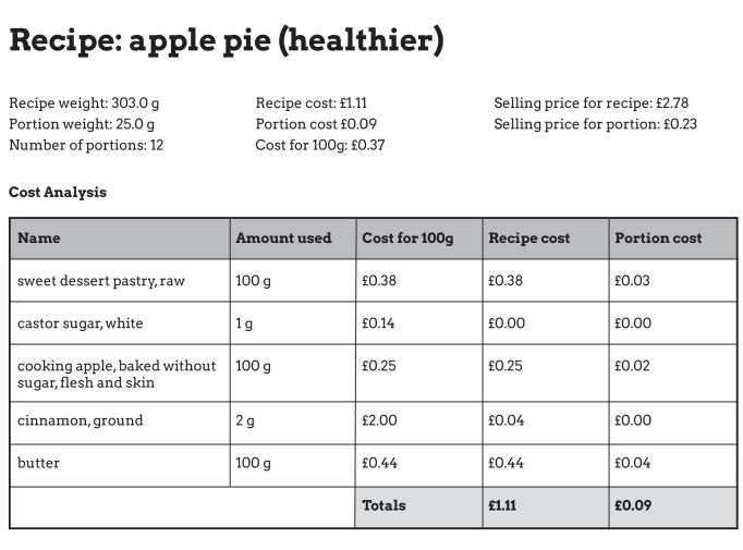Nutrition for apple pie