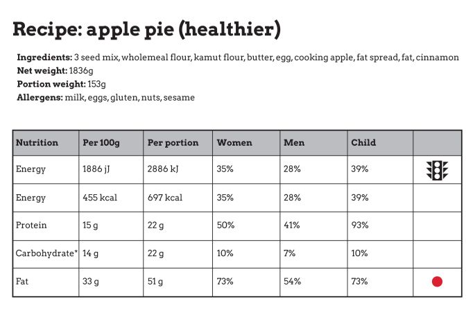 Apple pie nutrition
