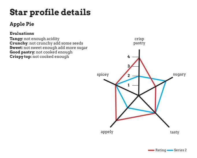 Star profile