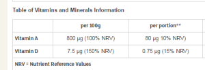 NRV's Nutrient Reference Value