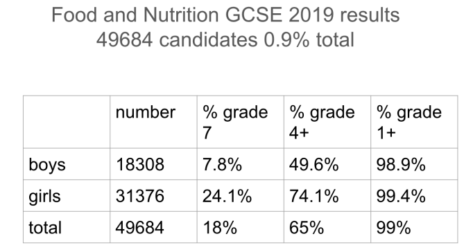 Food and Nutrition GCSE 2019
